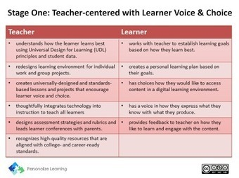 "Tech Transformation: Moving from teacher-centred to learner-driven | Openness in Education and New ""Trends"" in Educational Technology 
