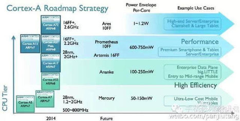 ARM Roadmap Reveals Plans for 10nm FinFET Processors | Embedded Systems News | Scoop.it