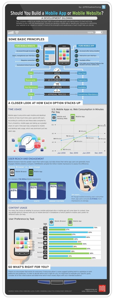 Site mobile ou appli : comment choisir ? | Choblab | Lectures web | Scoop.it