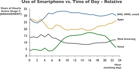 Mobile Web and Application Usage Goes Up in the Evenings, But Communication Services Fall | Mobile Broadband | Scoop.it