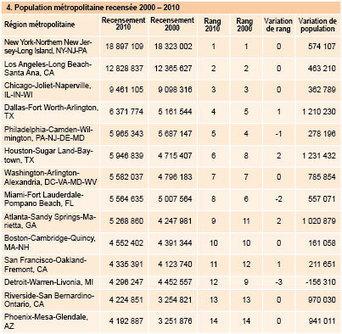 Migrations intérieures aux États-Unis (2005-2009): sous l'influence du cyclone Katrina | Les mobilités spatiales | Scoop.it