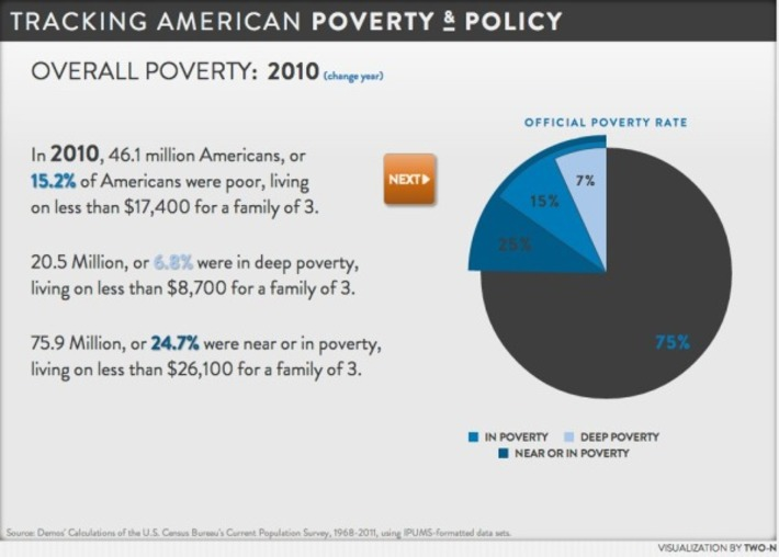 Tracking American Poverty - Cool Infographics | Colorful Prism Of Racism | Scoop.it
