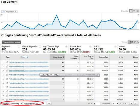 Google Analytics: Event Tracking vs Virtual Pageviews | Web SEO Analytics | Online Marketing | Scoop.it