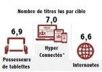 45% des français lisent de la presse numérique | IDBOOX | TIC et TICE mais... en français | Scoop.it