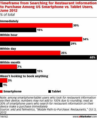 Mobile Accelerates the Fast Food Experience - eMarketer | OnlyGoodVibez | Scoop.it