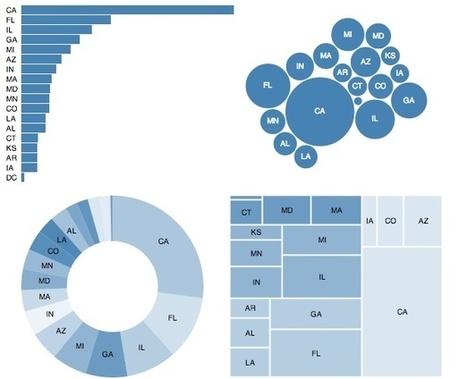 Seven dirty secrets of data visualisation | Feature | .net magazine | Dataviz.nu | Scoop.it