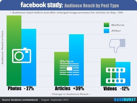 Study: Article Link Visibility Up 39% after Facebook Increases the Size of Preview Images   Designed to Sell   Scoop.it