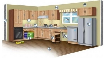Time Frame for a Kitchen Remodel | Real Estate Cape Coral or Fort Myers Florida | Scoop.it