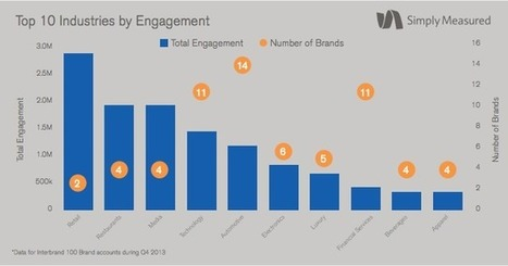 Social Media Benchmarking: What You Might Be Doing Wrong | Simply Measured | Social | Scoop.it