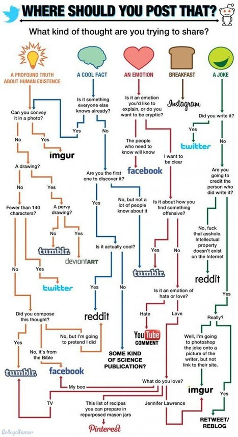 Where Should You Post That Thing You Want to Share?   Marketing et réseaux sociaux   Scoop.it