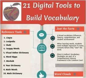 21 Digital Tools to Build Vocabulary (Infographic)   #Langues, #cultures, #Culture organisationnelle,  #Sémiotique,#Cross media, #Cross Cultural, # Relations interculturelles, # Web Design   Scoop.it