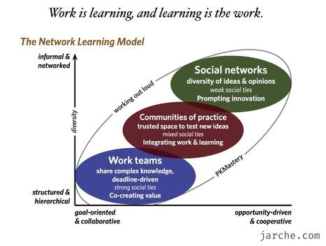 working to learn | Gestión TAC | Scoop.it