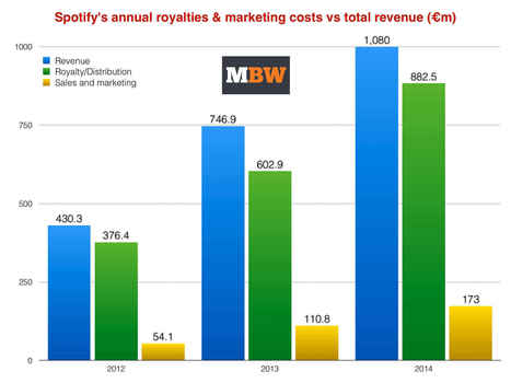 How Spotify can become profitable - Music Business Worldwide   Musical Industry   Scoop.it