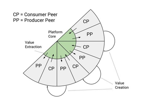 Digital Evolutions: Startups, Platforms and #Ecosystems | Peer2Politics | Scoop.it