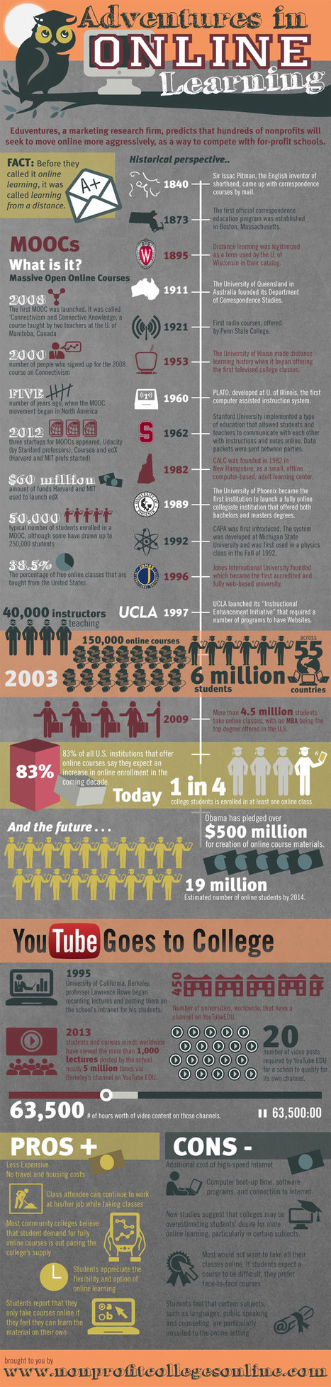 Adventures in Online Learning an Infographic /@... | Distance Ed Archive | Scoop.it