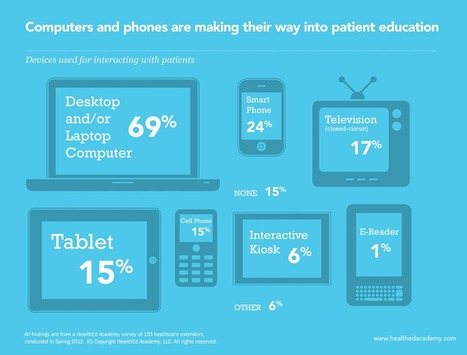 Computers and phones in patient education | Visual.ly | Social Media and Web Infographics hh | Scoop.it