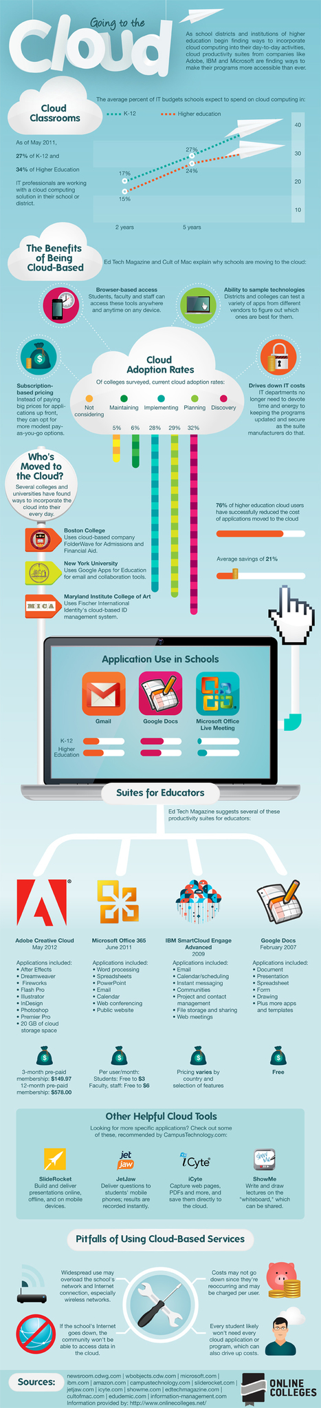 Tracking Cloud Adoption in Schools [Infographic] | iEduc | Scoop.it