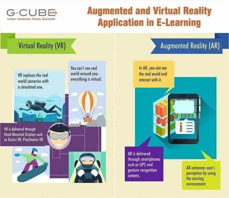 Infographic - Augmented And Virtual Reality Application In E-Learning | REALIDAD AUMENTADA Y ENSEÑANZA 3.0 - AUGMENTED REALITY AND TEACHING 3.0 | Scoop.it