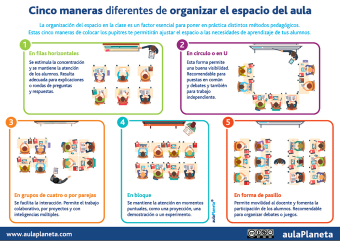 Cinco Maneras Diferentes De Organizar El Espacio Del Aula Educacion Articuloseducativos Es
