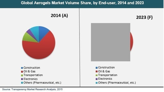 """global and china aerogel industry 2014 Dallas, texas (prweb) january 15, 2014 -- """"2014 deep research report on global and china sealant industry"""" is a professional and in-depth research report on."""
