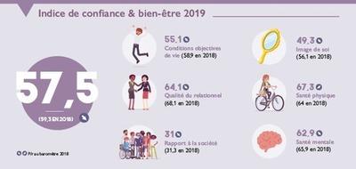 Baromètre  / Solidaris «Confiance et Bien-être 2019»