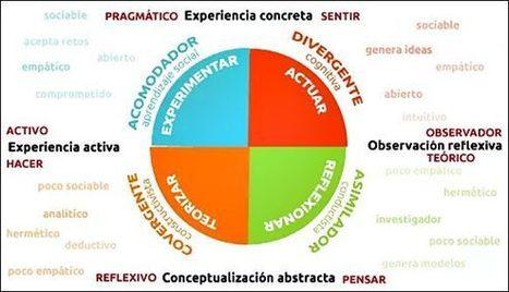 Los estilos de aprendizaje y el Ciclo de Kolb de la planificación de tareas | Tecnologías educativas, uso de TIC en educación, modelos pedagógicos | Scoop.it