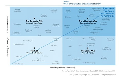 The evolution of the Internet, key factor for the interactive documentary | Digital Video Editing | Scoop.it