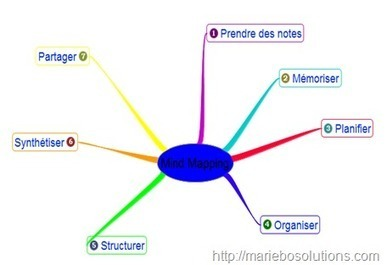 Coaching et Mind Mapping – 10 Logiciels gratuits | Formation Coaching | Formation aveyron CRP | Scoop.it