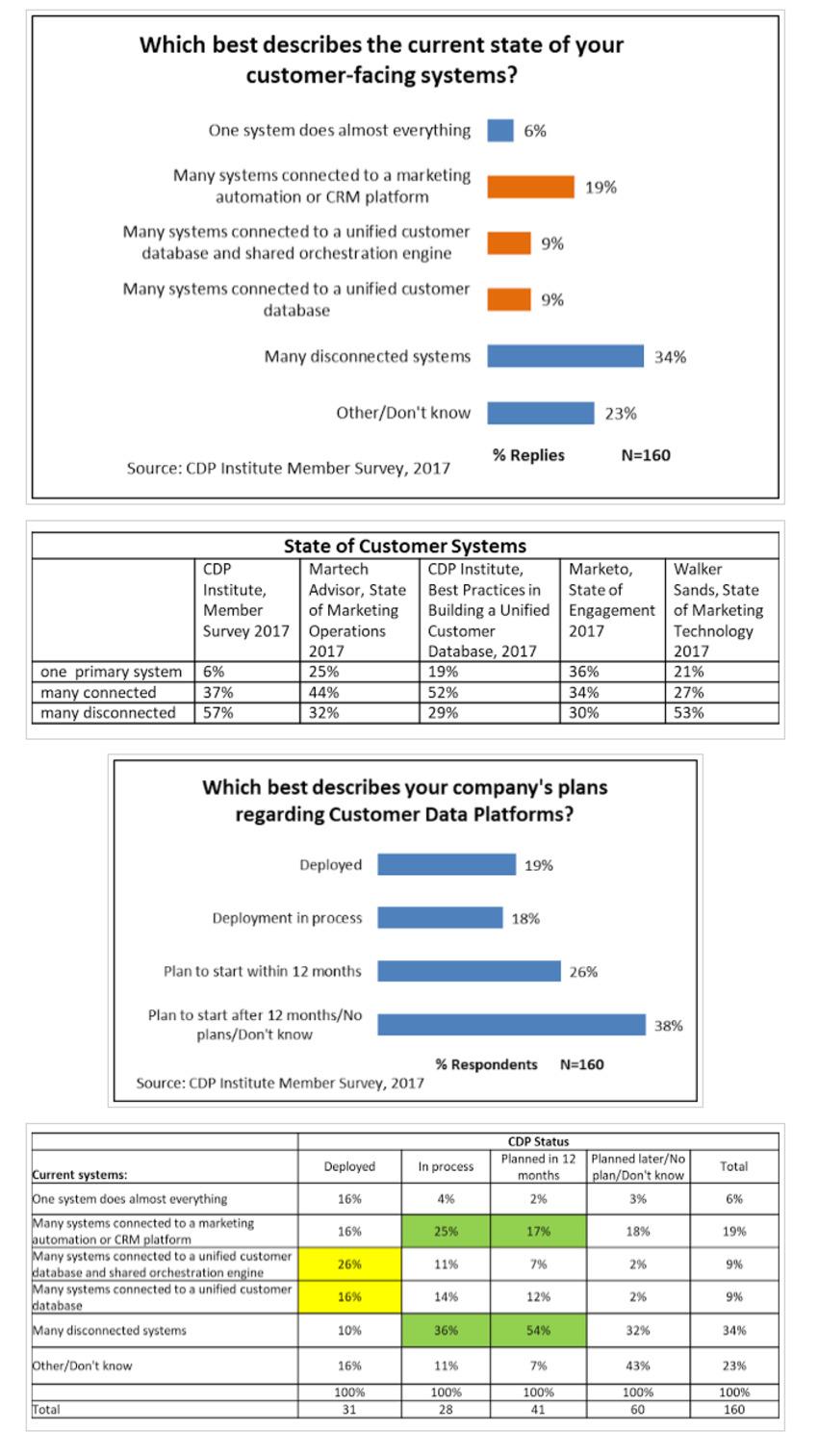 customer data platform' in The MarTech Digest