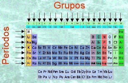 Presentacin metales y no metales maribe grupos y perodos de la tabla peridica urtaz Choice Image