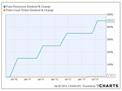 Pope Resources: Why I'm Bullish On This Timber Play   Timberland Investment   Scoop.it