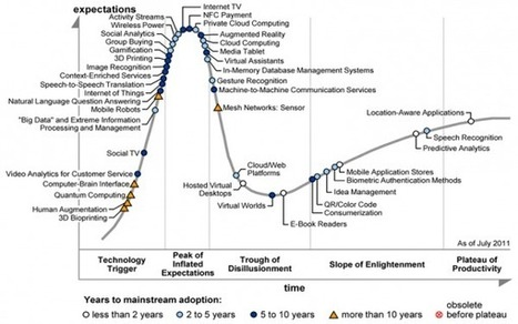 Latest Gartner Hype Cycle - Smart Insights Digital Marketing Advice | Innovation for all | Scoop.it