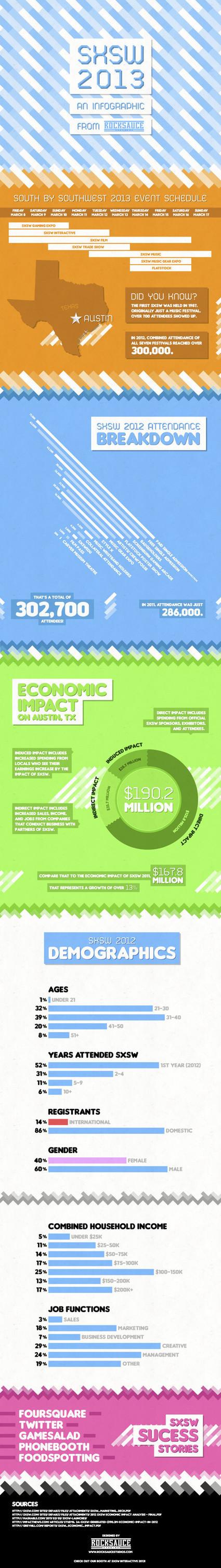 SXSW 2013 [infographic] | World News Scoop | Scoop.it