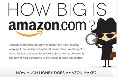 Amazon's Monthly Visitors Could Fill 60 Disneylands [INFOGRAPHIC] | Technographics | Scoop.it