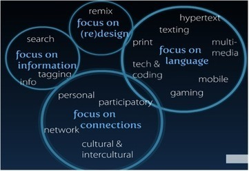 Digital literacies: What are they and why should we care? | Language Learning Technology | Scoop.it