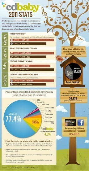 CD Baby's 2011 Annual Stats [Infographic]   Kill The Record Industry   Scoop.it