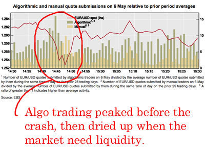 High Frequency Trading And The Threat Of A Currency Flash Crash | High Frequency Trading | Scoop.it