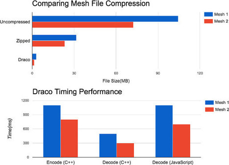 Google Introduces Draco Open Source 3D Mesh Compression Tool | Embedded Systems News | Scoop.it