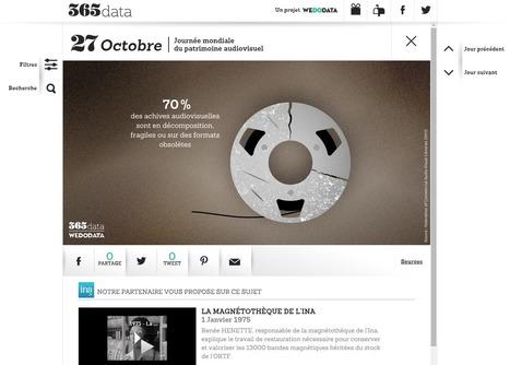 365 Data : une datavisualisation à déguster chaque jour | Innovation & Data visualisation | Scoop.it