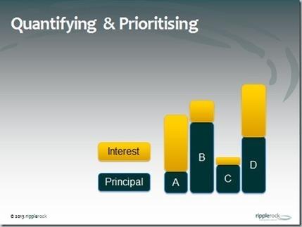 Steve Garnett - Technical Debt: Strategies & Tactics for Avoiding & Removing it | Managing Technical Debt | Scoop.it