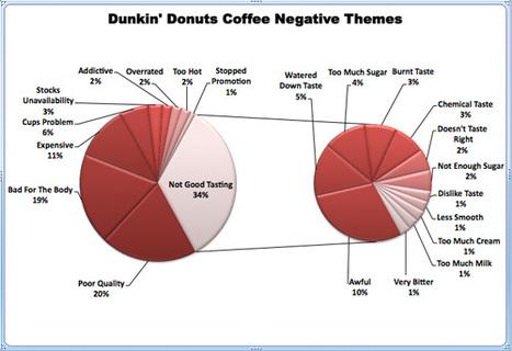 Dunkin' Donuts Coffee Netnography | Business 2 Community | Hybrid Digital Culture | Scoop.it
