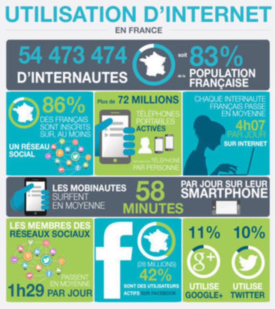 Les nouveaux outils du marketing moderne | Les Médias Sociaux pour l'entreprise | Scoop.it