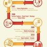 Innovación y Social Learning