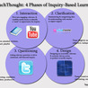 Inquiry in Education