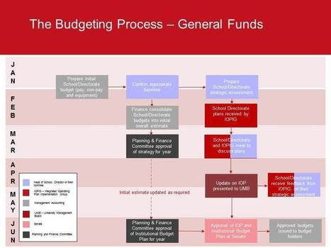 budgeting essay Essay on capital budgeting in the budget logic model below, the planned work, include the input and activities while the intended results are the outputs and outcomes.