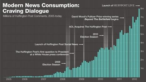 How the Huffington Post handles 70+ million comments a year   Poynter.   journalisme et multimedias   Scoop.it