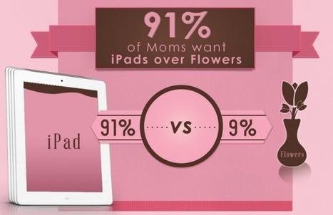 Mothers Prefer iPads Over Flowers On Mother's Day ~ Geeky Apple - The new iPad 3, iPhone iOS 5.1 Jailbreaking and Unlocking Guides   Apple News - From competitors to owners   Scoop.it