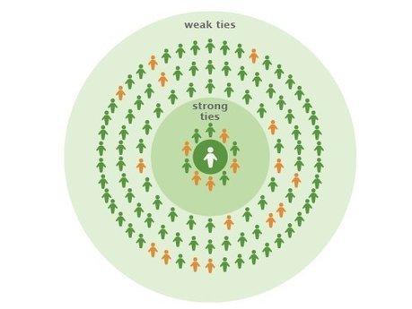 Les liens faibles, moteurs de notre diversité informationnelle ? | Exploring complexity | Scoop.it