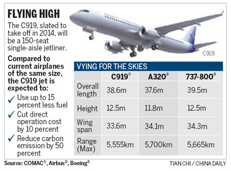 China's first jumbo jet to debut in 2014 - Xinhua | English.news.cn | Chinese Cyber Code Conflict | Scoop.it