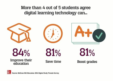 MacGrawHill: New Survey Data: Four Out of Five College Students Say Digital Learning Technology Helps Improve Their Grades | Future of  High Ed in Europe | Scoop.it